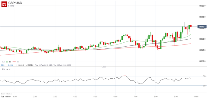 GBPUSD Firms as UK Inflation Tops Expectations