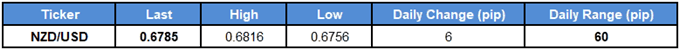 Image of daily change for nzdusd rate