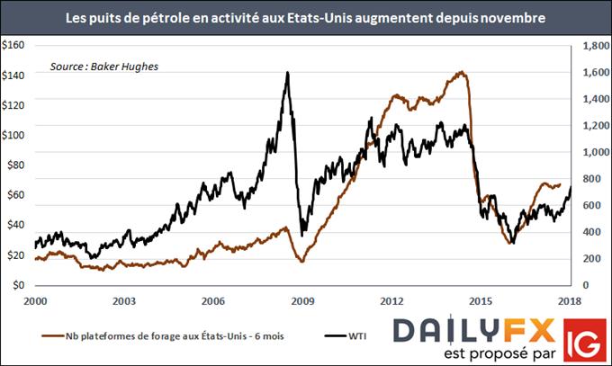 Graphique représentant le cours du pétrole WTI et le nombre de plateformes de forage aux Etats-Unis