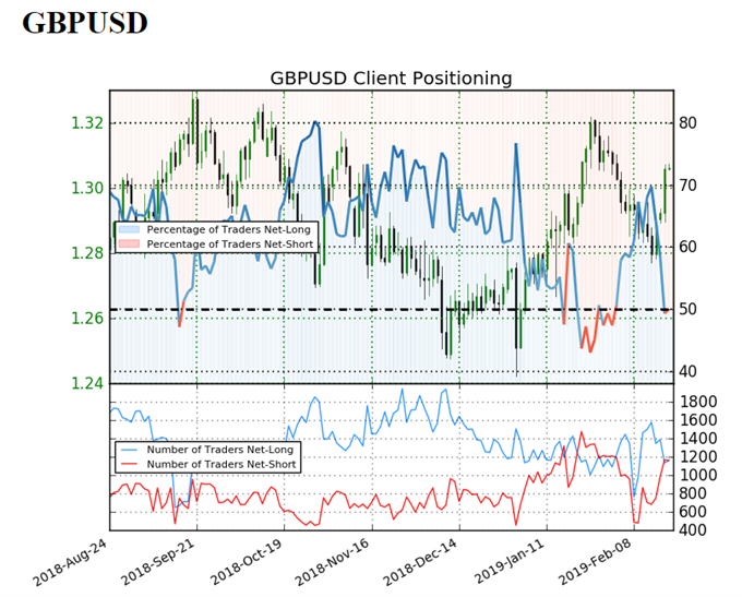 Sentiment indicator on GBP/USD daily prices