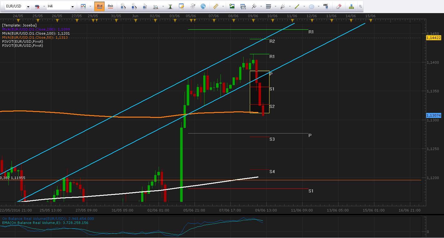 Draghi presiona al EUR/USD a la zona de los 1.13000