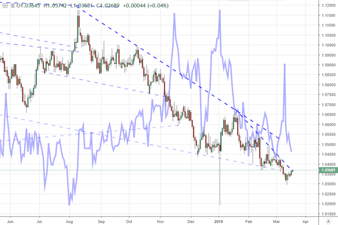 Daily Chart of AUDNZD and FX Volatility Index