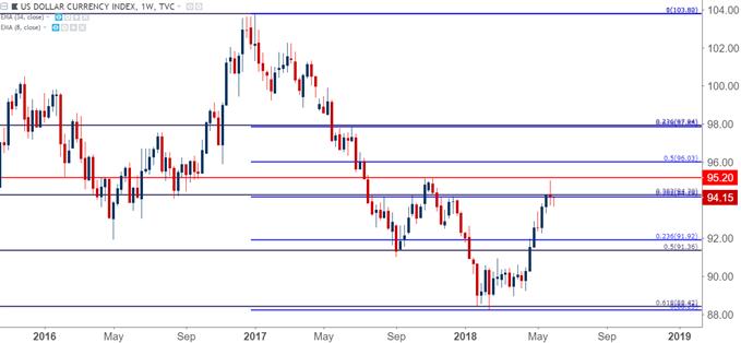 US Dollar usd Weekly Chart