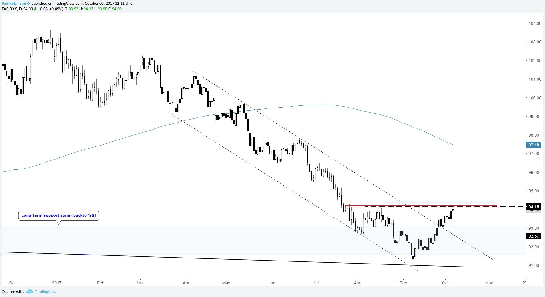 Forex market outlook next week
