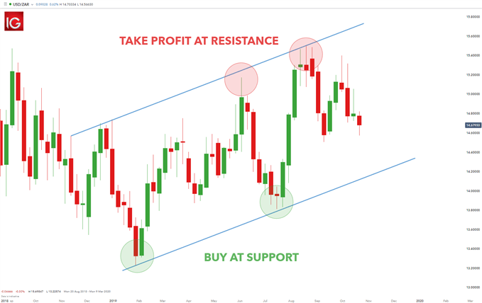 forex entry points based on trend channels