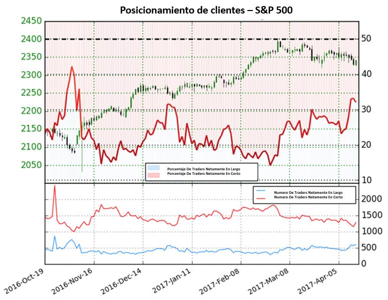 S&P 500 en riesgo claro ya que el sentimiento llega a nivel extremo de 6 meses