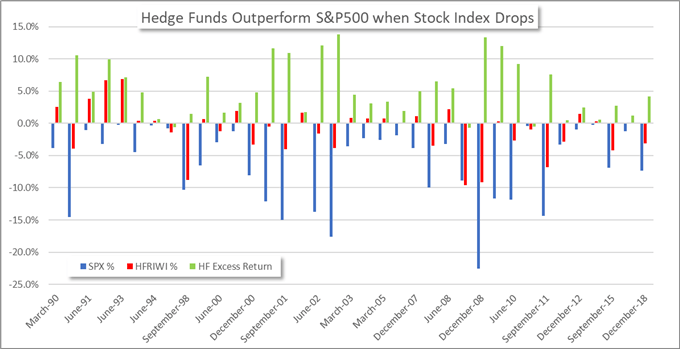 Hedge Fund Performance Falters as Investors Flock to Passive Strategies