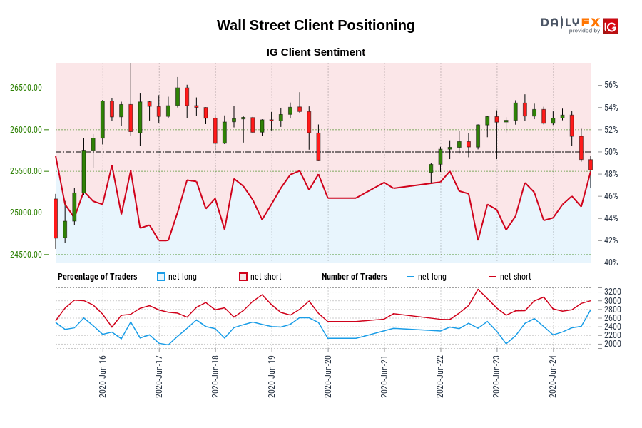 Wall Street IG Client Sentiment: Our data shows traders are now net-long Wall Street for the first time since Jun 16, 2020 15:00 GMT when Wall Street traded near 26,276.60.