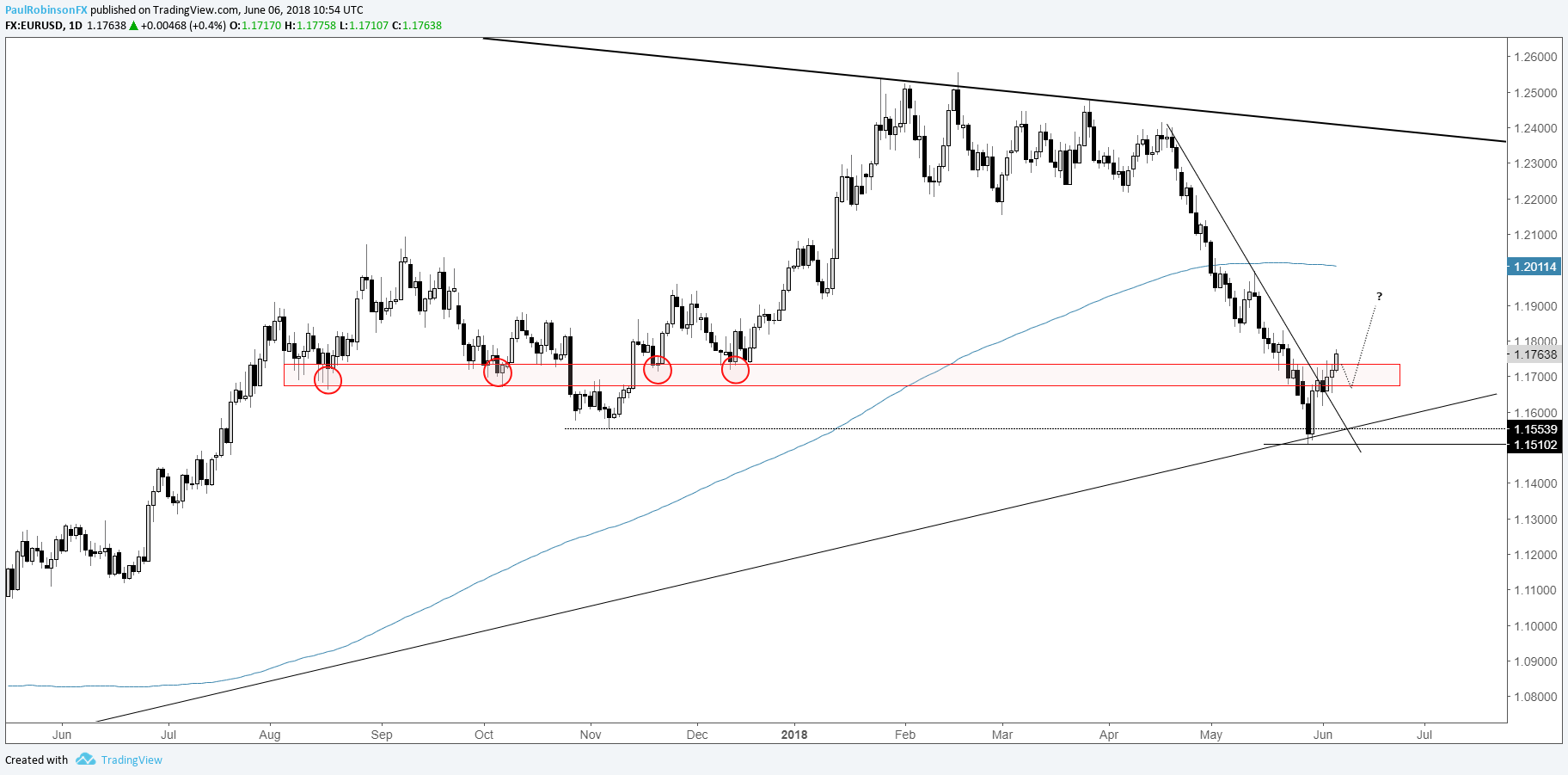 Eur Usd Daily Chart Watching For Higher Low