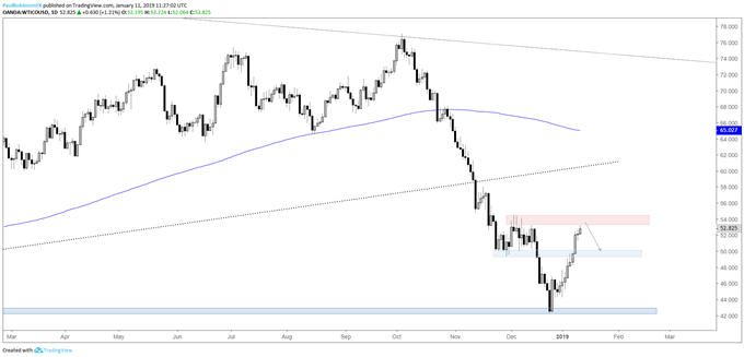 crude oil daily chart, watch price action at resistance