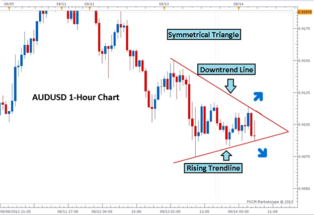 Triangle pattern forex trading литература о бирже forex