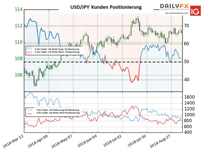 USD/JPY: Long-To-Short Ratio fällt leicht weiter