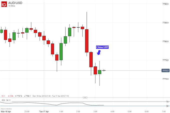 Australian Dollar May Recover Losses on Chinese First Quarter GDP