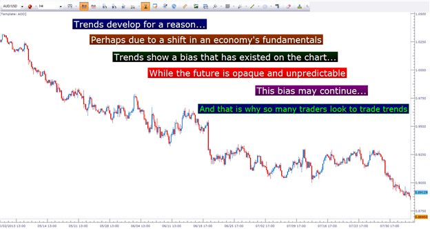 Trends form when a bias in the market creates a direction in prices helping traders make predictable profits.