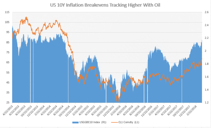Chart Inflation Fears Stoked On Rising Oil