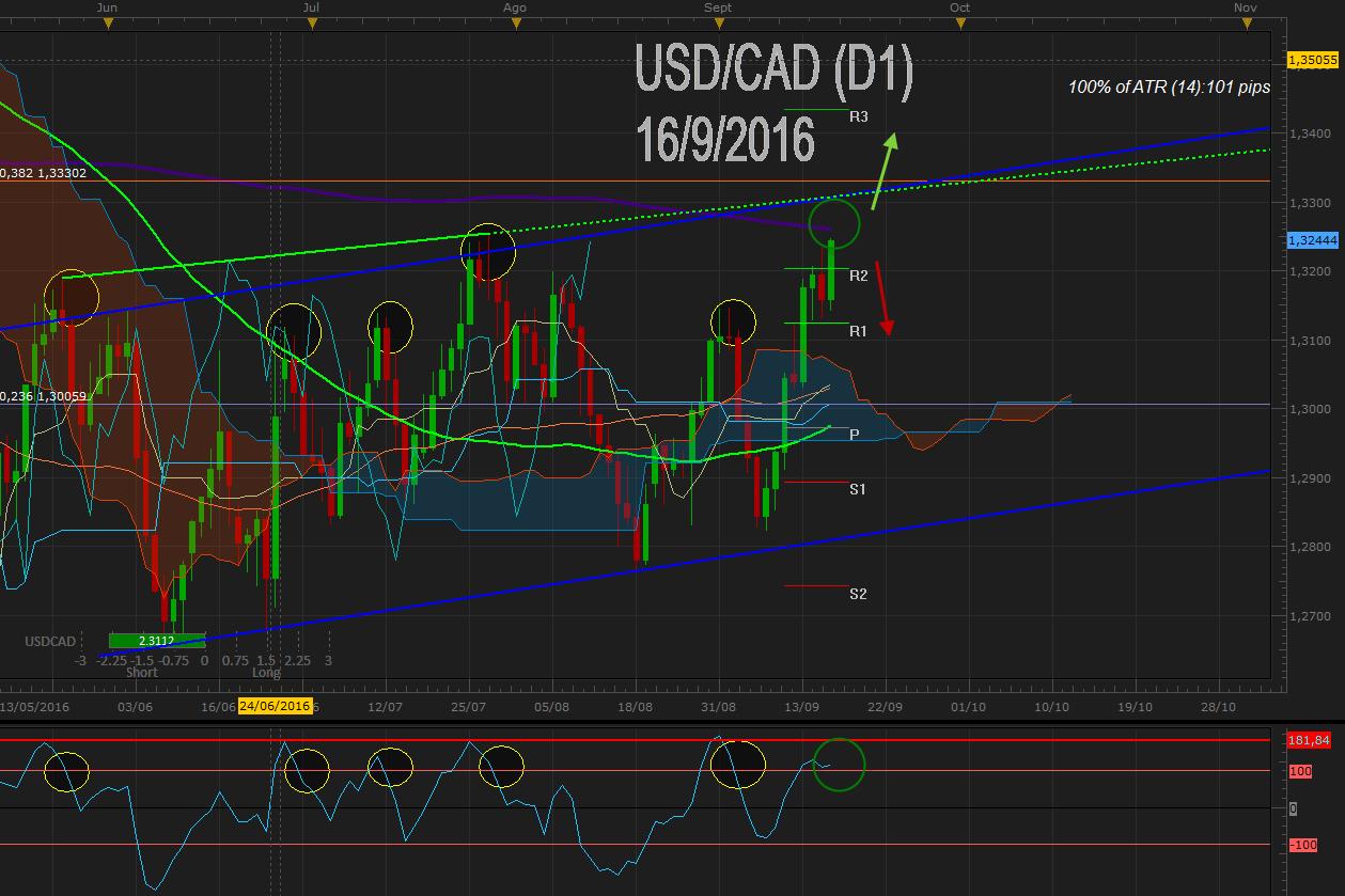 USD / CAD logra ruptura de 1.32 post IPC USA y espera IPC de Canadá ¿Freno en la MVA200?