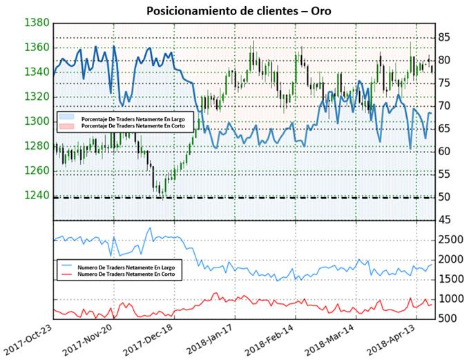 Perspectiva mixta para el precio del oro