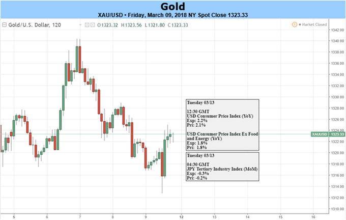 Gold Prices Struggle to Maintain March Gains- US CPI on Tap