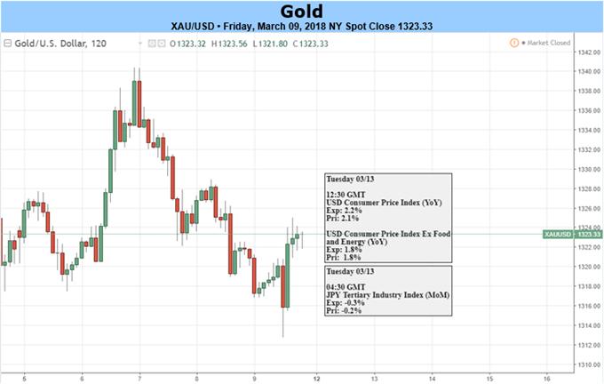 Goldpreis tut sich schwer März-Zugewinne zu erhalten – US-VPI kommt