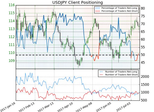 USD/JPY IG Sentiment