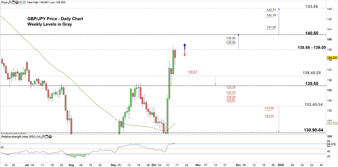 GBPJPY daily chart 16-10-19 Zoomed in