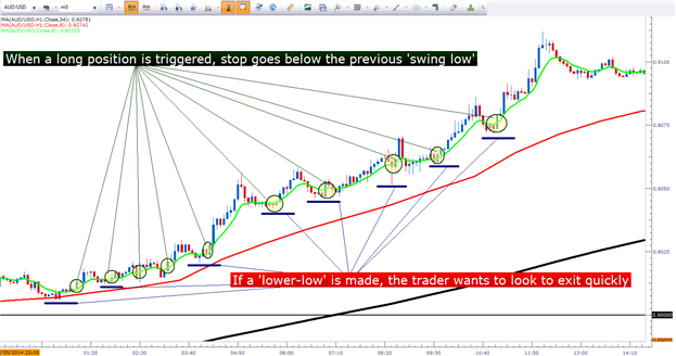 How to develop a trading strategy using moving averages