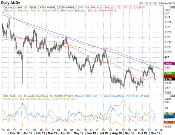 Australian Dollar Technical Forecast: AUD/USD & AUD/NZD Eyes Critical Support