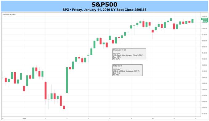 S&P Hourly Chart
