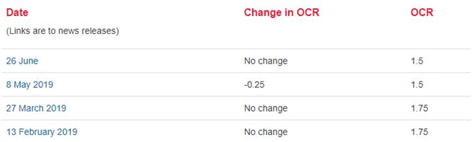 Image of RBNZ interest rate