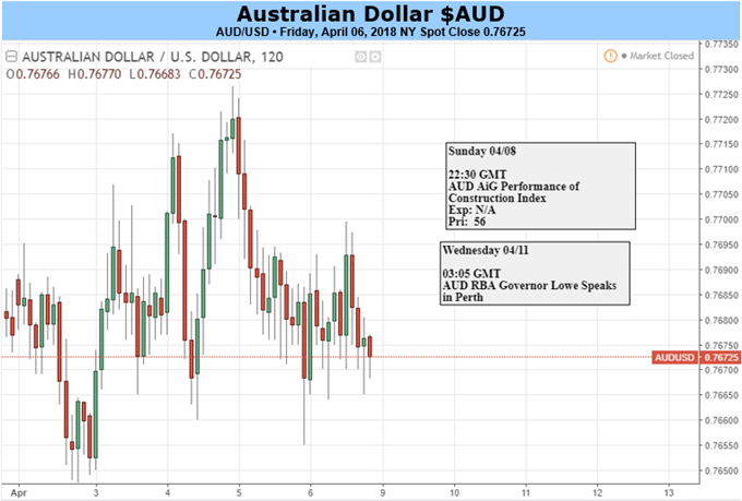 Australian Dollar Still Vulnerable To Global Trade Headlines