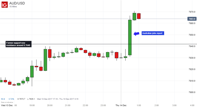 Australian Dollar Gains on Jolly Holiday Jobs Report Surprise