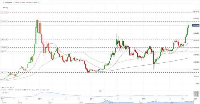 Bitcoin (BTC) Outlook - Positive Outlook But Beware of Volatility Risk