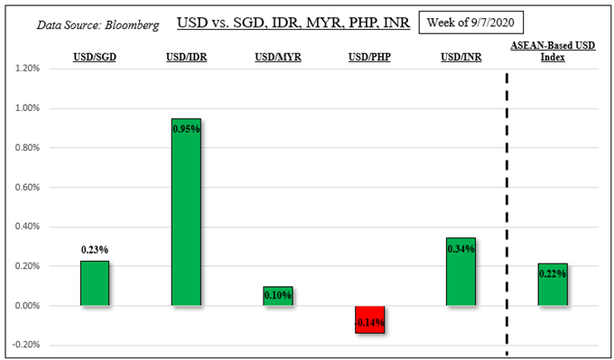 US Dollar Fundamental Outlook: USD/SGD, USD/IDR, USD/PHP, USD/MYR