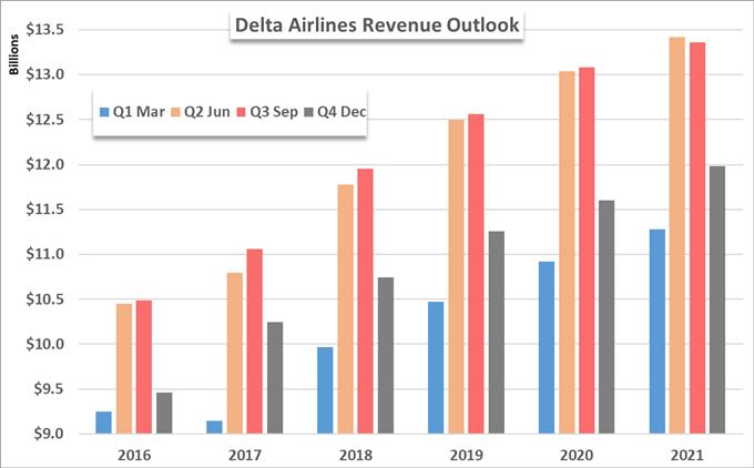 Delta DAL earnings revenue