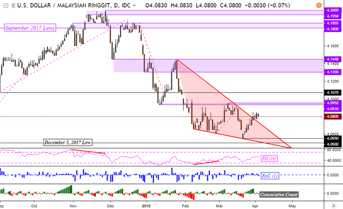 USDSGD, USDPHP Outlook Bearish. Indonesian Rupiah Forecast Neutral