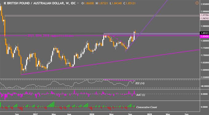 AUD/USD, GBP/AUD May Still Make Breakout Progress Despite U-turns