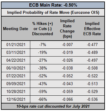 Central Bank Watch: BOE, ECB, & Fed Interest Rate Expectations Update