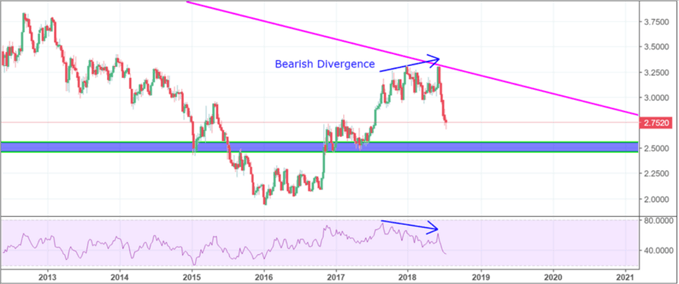 Copper Price and RSI diverge in the midst of Trade War concerns and rising US tariffs