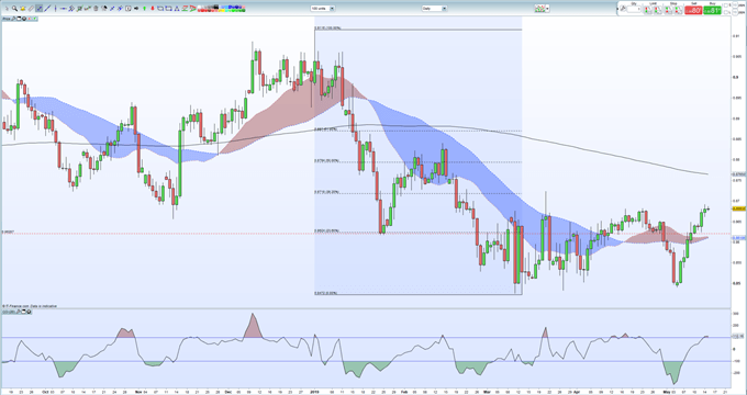 EURGBP Price Outlook - Rally Running Out of Momentum