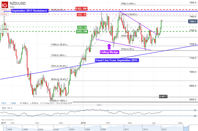 Can Volatility Push NZD/USD Above Key Resistance as US CPI Looms?