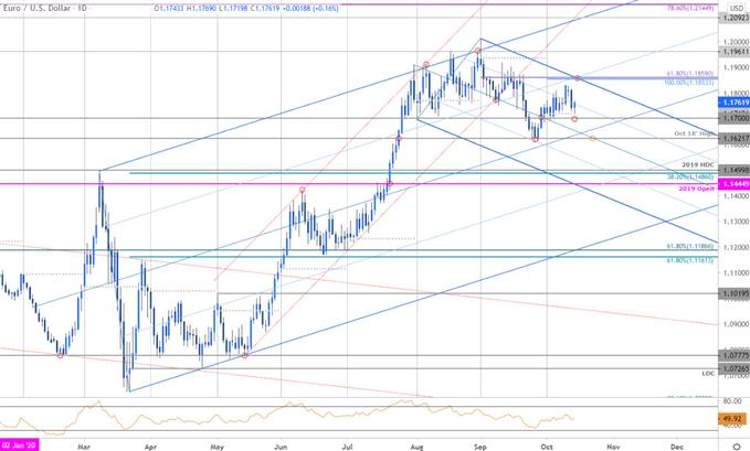 EUR/USD Defends Monthly Open Support