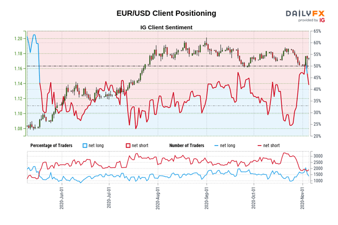 EUR/USD Rates to Rise as Biden Closes in On Presidency Ahead of FOMC