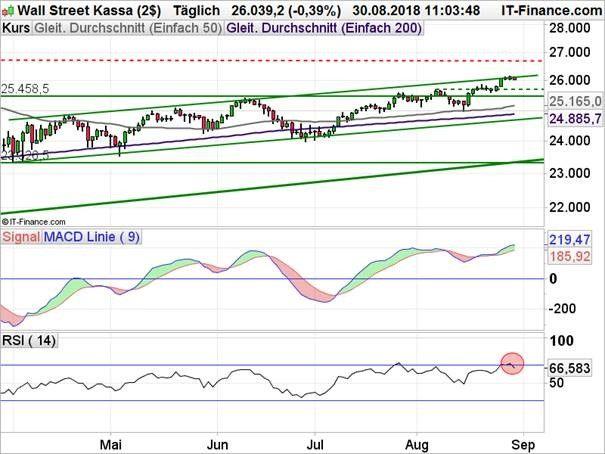 Dow Jones Chartanalyse mit gleitenden Durchschnitten und MACD