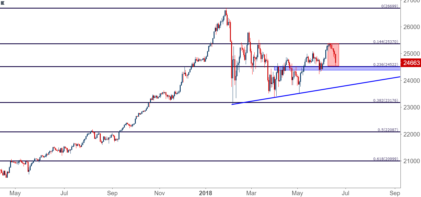 Dow Jones Daily Chart Off Deepens To 23 6 Fibonacci Retracement