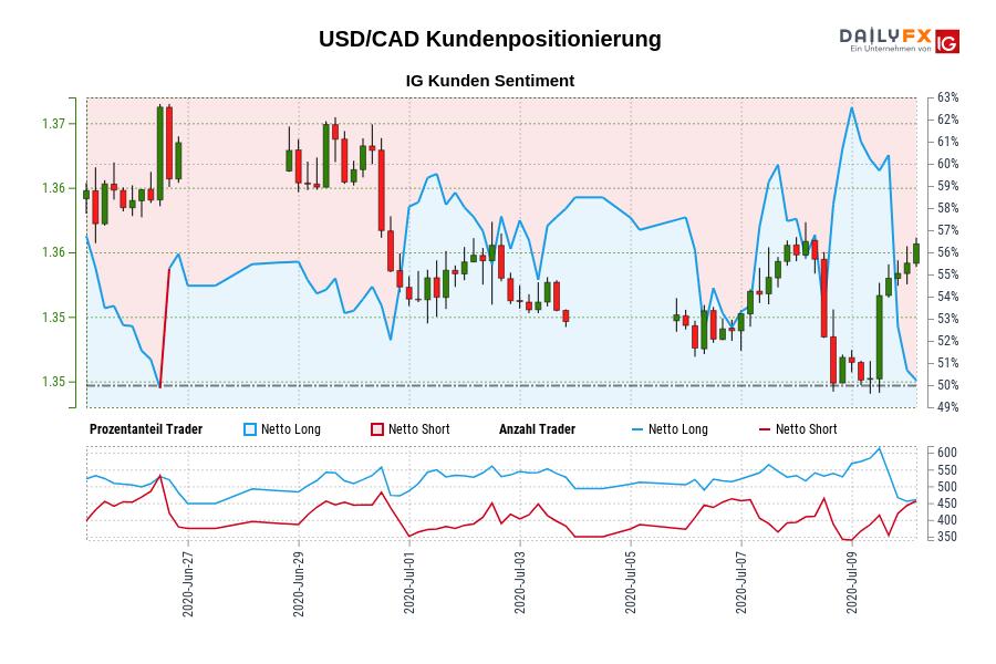 USD/CAD IG Kundensentiment: Unsere Daten zeigen, dass Trader aktuell netto-short USD/CAD zum ersten Mal seit Jun 26, 2020 als USD/CAD in der Nähe von 1,37 gehandelt wurde.