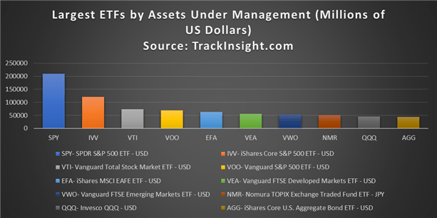 ETF lớn nhất theo tài sản được quản lý