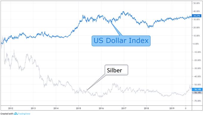 Was ist Silber? Silber als einen Trading-Rohstoff verstehen