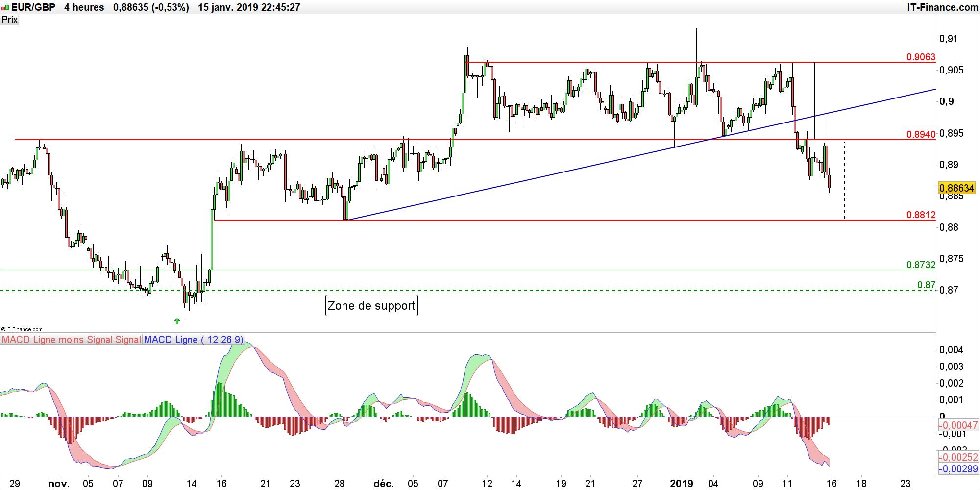 Eur Gbp La Livre Sterling Bondit Apres Le Rejet De L