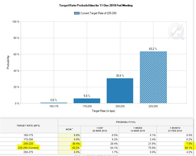 Probabilité de taux de la Fed en 2019