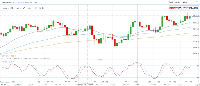 Sterling Traders Face a Packed Week Ahead